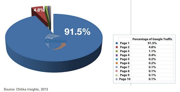 google-page-value-chitika-2013
